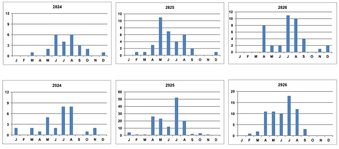 Figure 2: Bar graphs of degree grid cells (DGCs) in the central and western Free State showing the monthly seasonal patterns of occurrence of Sickle-winged Chats. Note the absence or low reporting rates during the summer months (October - March).